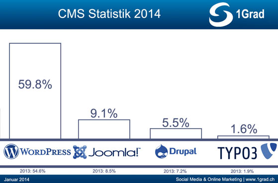 cms-statistik-2014-mini